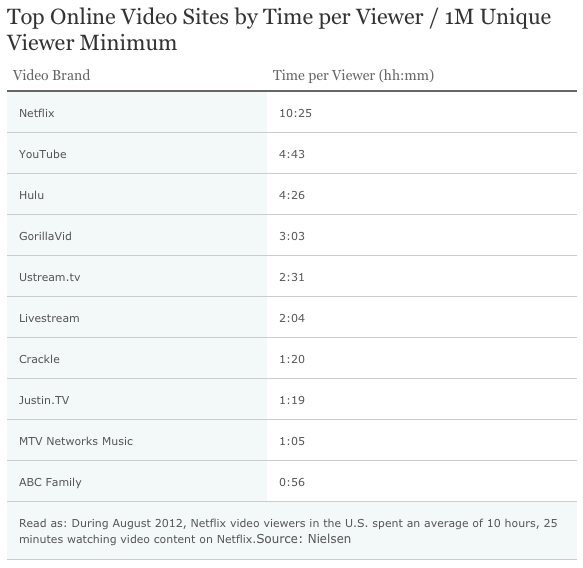 But, when it comes to web video, Netflix demands significantly more time per view from users than any other site.