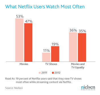 Users staging their own full-season TV show viewing marathons are to blame. In the past year, users have increased their TV show viewing on Netflix by 9%.