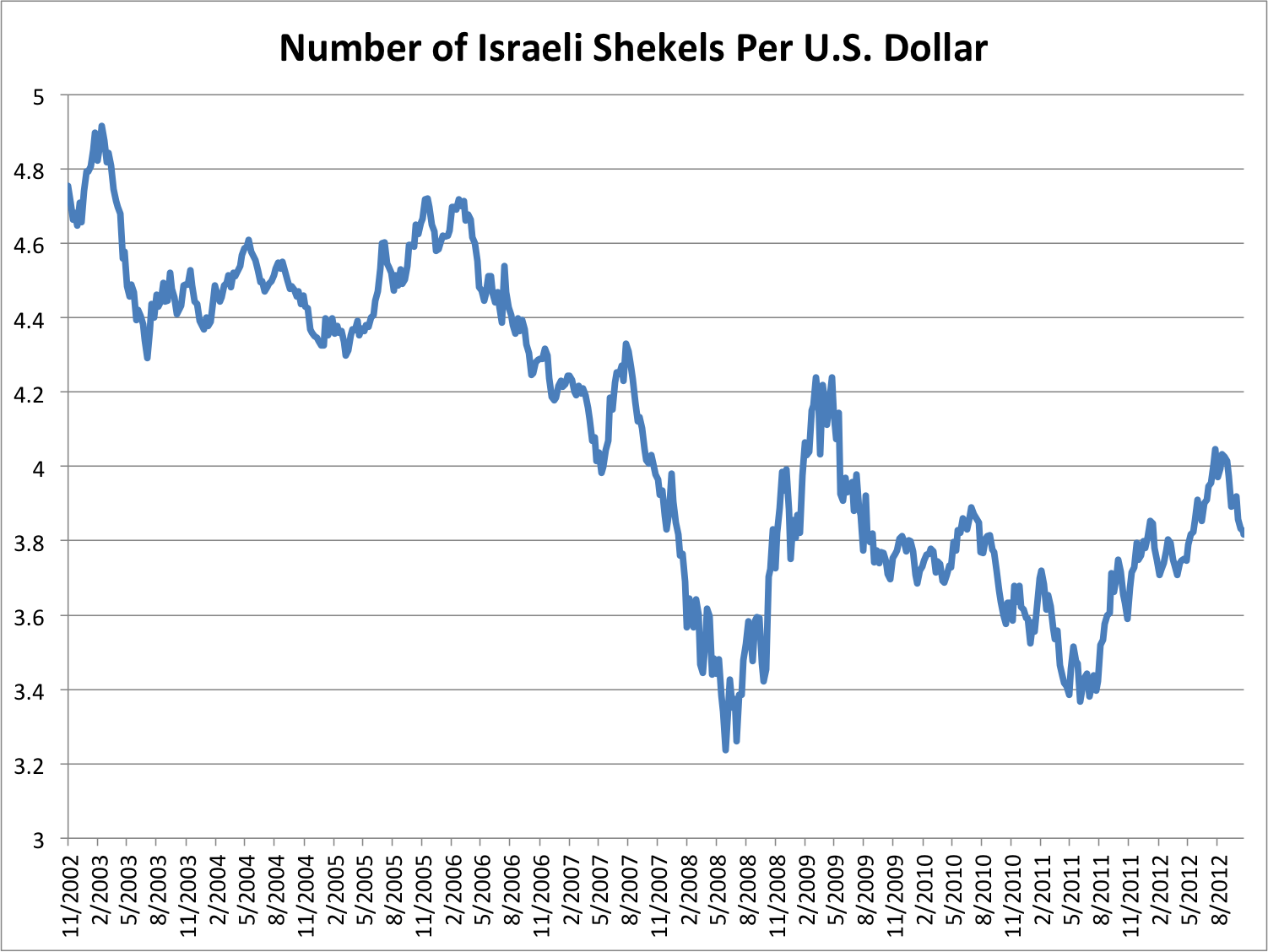 Bank Israel Currency Exchange Rates Stock Brokers Bergenfield