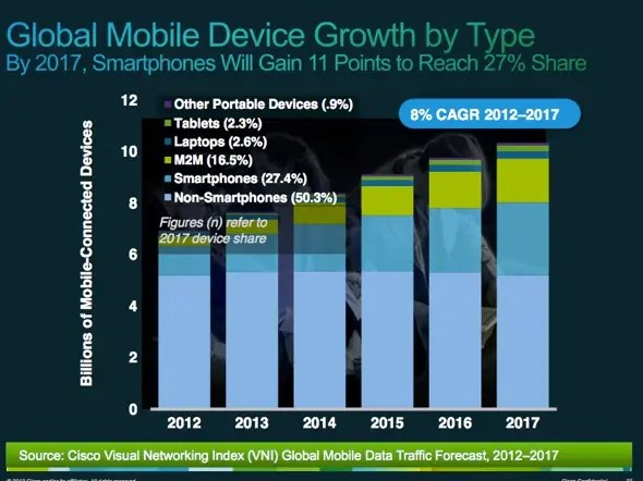 Smartphones use is growing, but most users worldwide will not have one, even by 2017