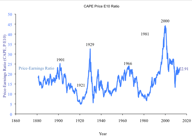 Stocks look expensive relative to 10-year average earnings. This ratio, popularized by Robert Shiller, has a historical average of 15...