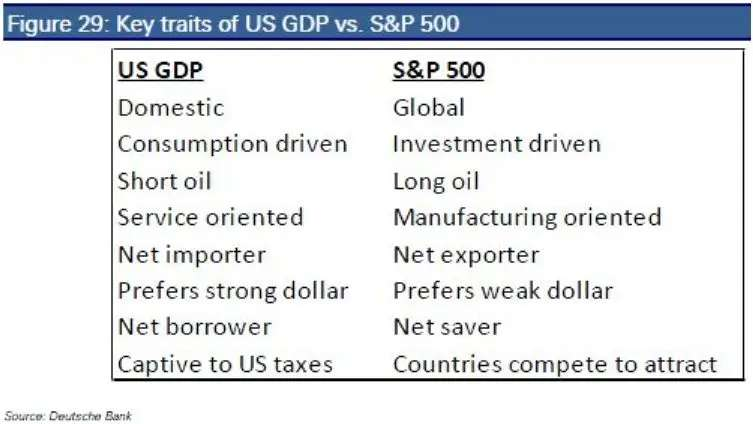 The US economy may be anemic.  But the US economy and the stock market are very different.