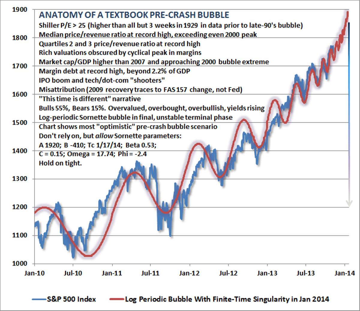 Finally, here's a bunch of crash signs from market expert John Hussman.