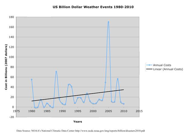 billion dollar weather events
