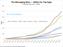 Messaging_MAUs