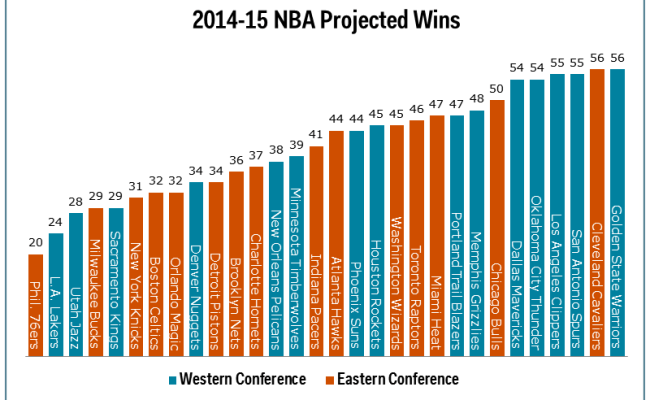 Chart Projected Wins For Nba Teams During 2014 15 Season
