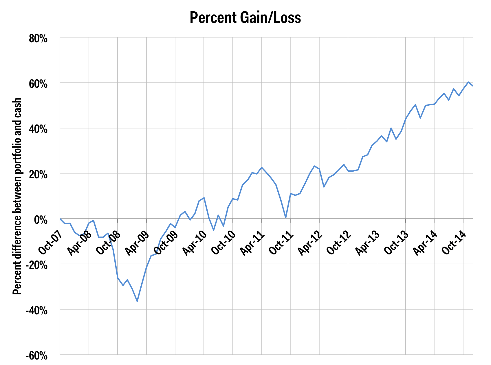 dollar cost averaging percent gain and loss dec 2014
