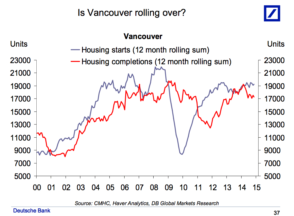 Canada Vancouver Housing Starts
