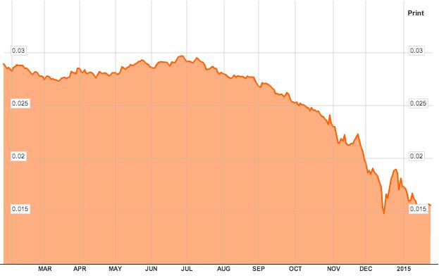 ruble us dollar
