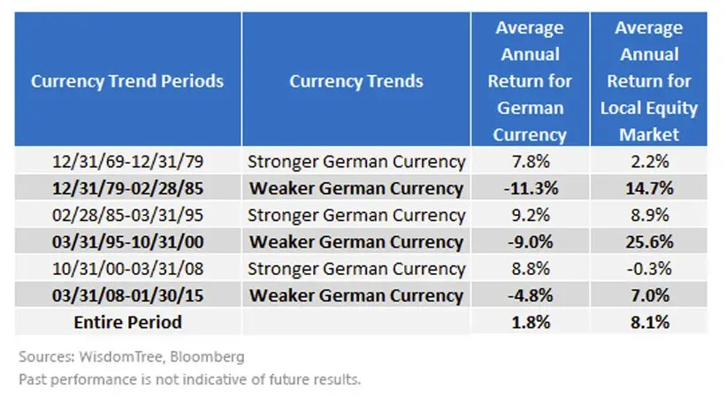currency trends