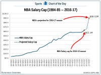 CHART: The NBA salary cap is expected to skyrocket in 2016 ...