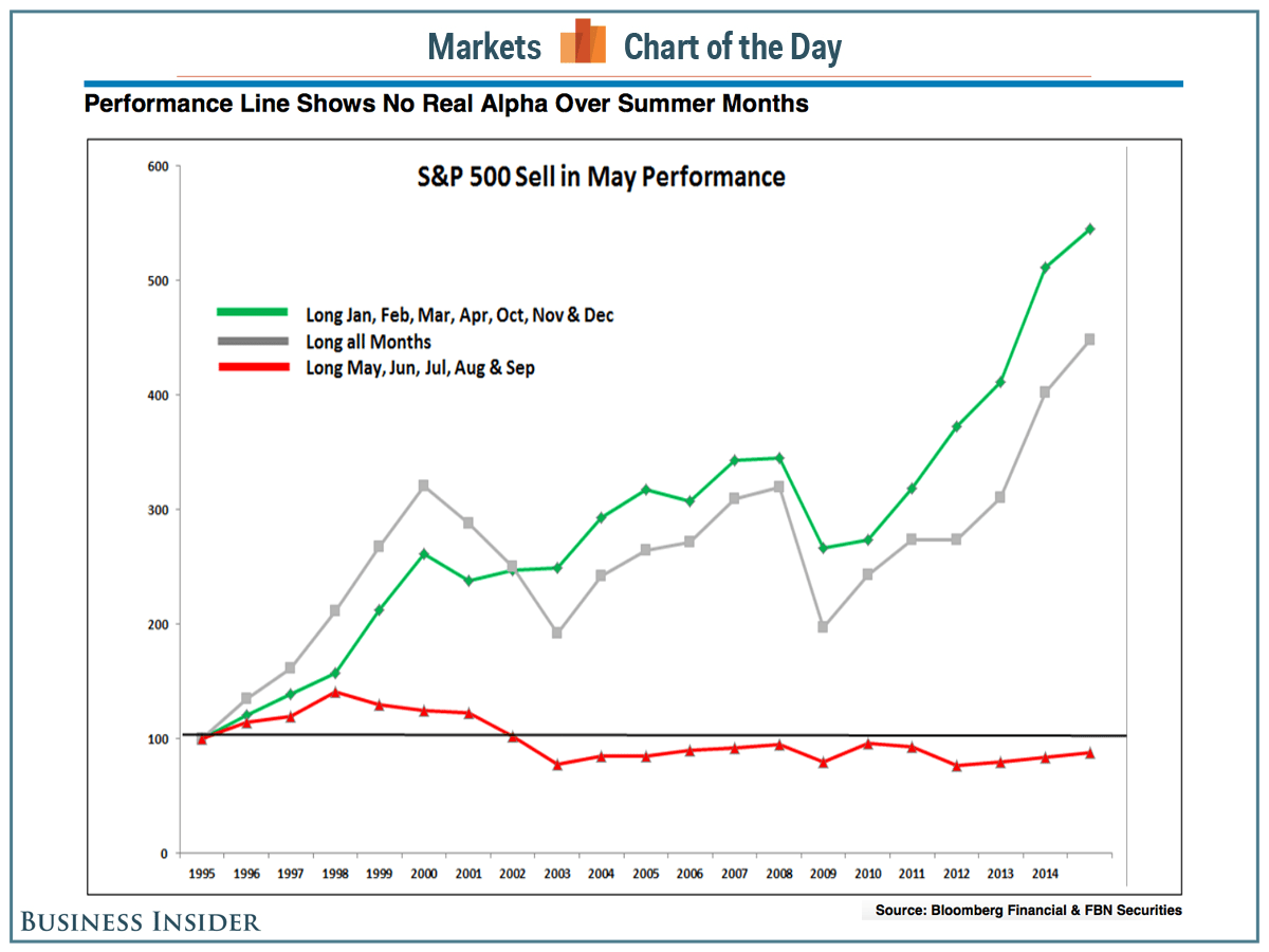 CHART: Sell In May And Go Away - Business Insider