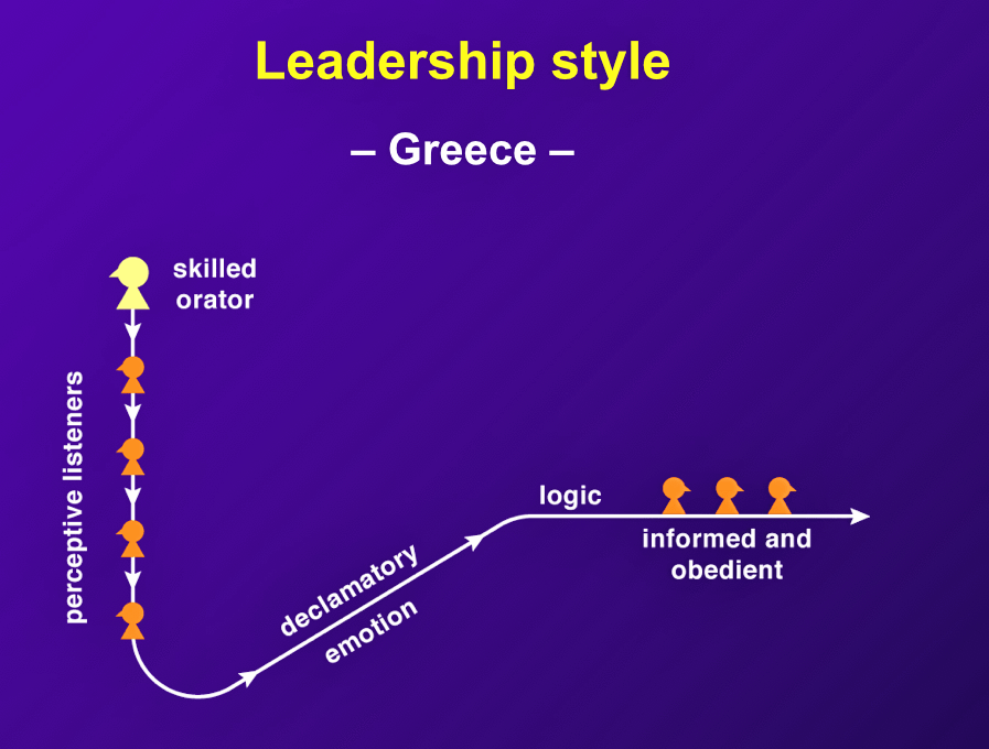 "In Greece, ""in the world of business, management is autocratic."""