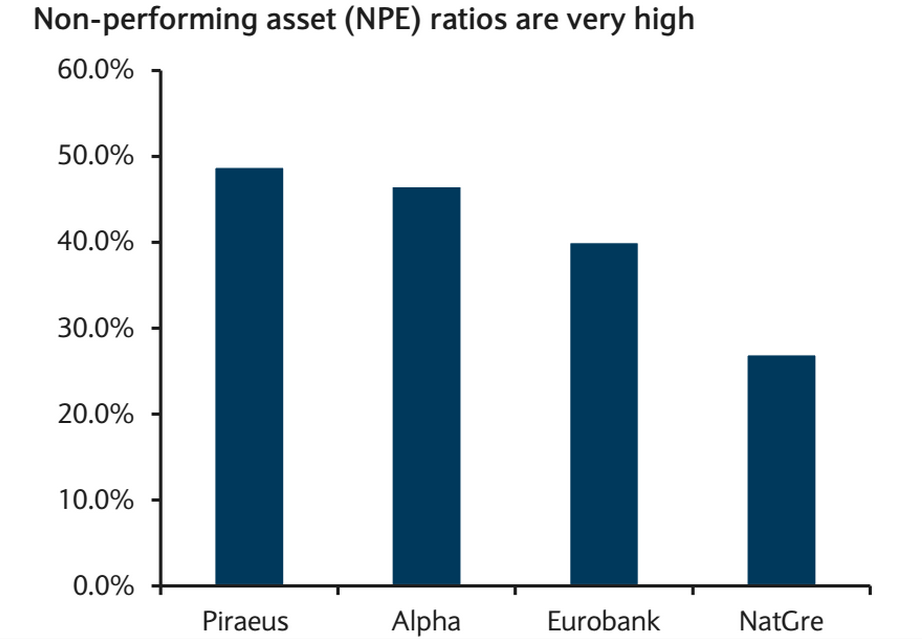Greek banks non performing loans
