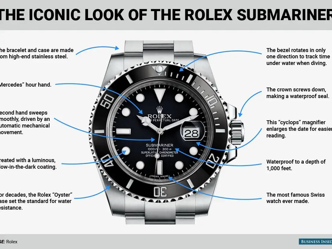 Here's a closer look at why the Rolex Submariner is the