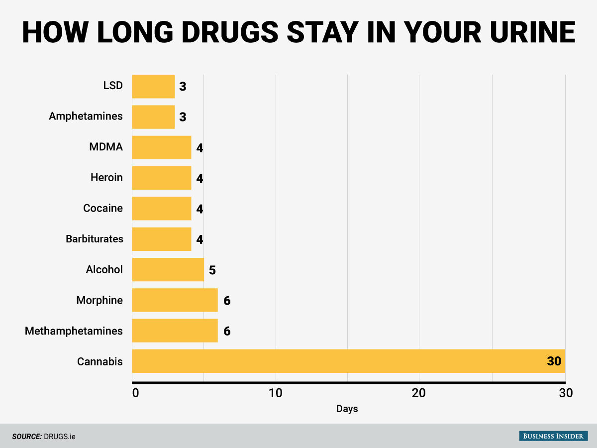 Here's how long various drugs stay in your body - AOL News