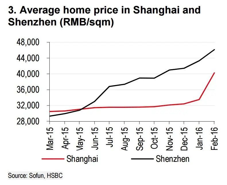 China's property market - Business Insider