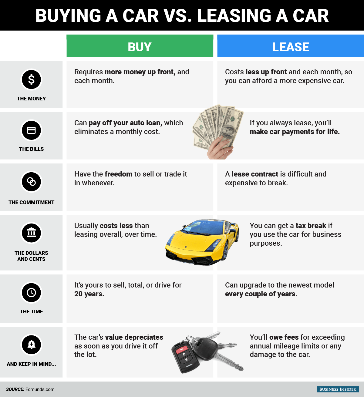 Differences Between Buying Leasing A Car