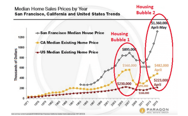 San Francisco's housing crisis has reached epic proportions. As of last year, the median house price was six times higher than the median price of existing homes in the US.