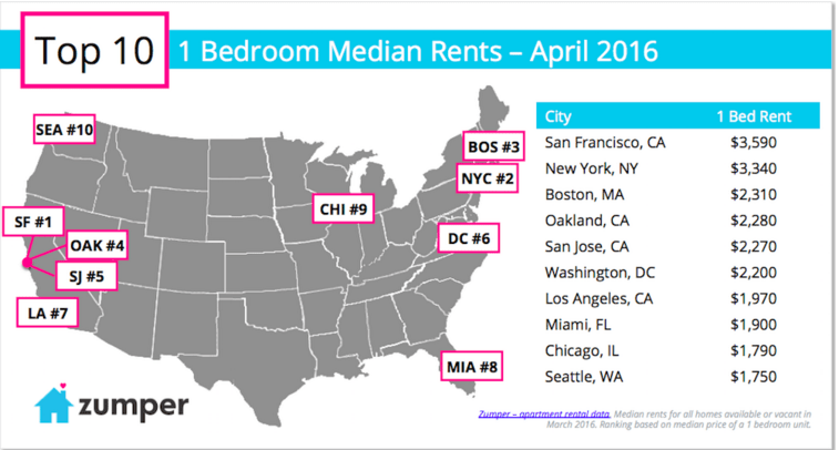 According to real-estate marketplace Zumper, San Francisco is the most expensive rental market in the US, with the median rent for a one-bedroom apartment going for $3,590.