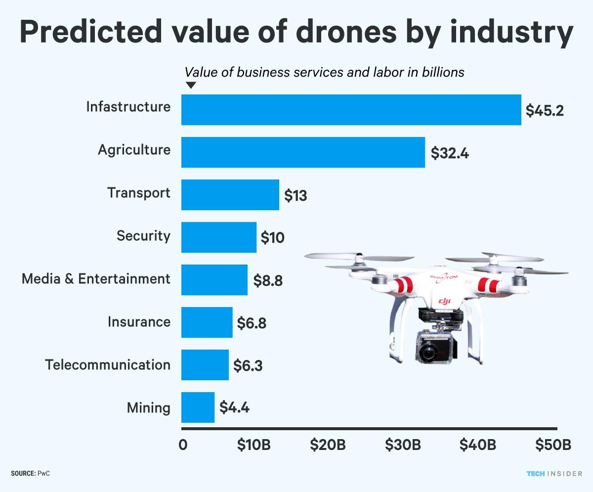 graphics drones labor chart