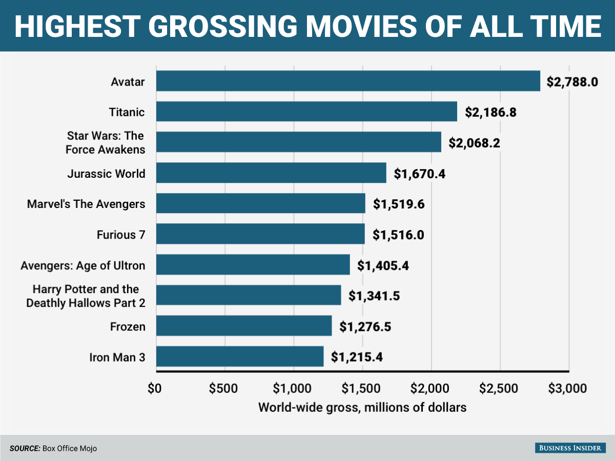 Image Result For Top Grossing Films