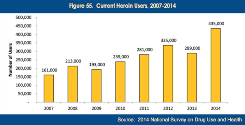US heroin users DEA report
