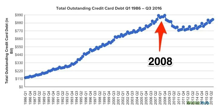 WalletHub total credit card debt skitched