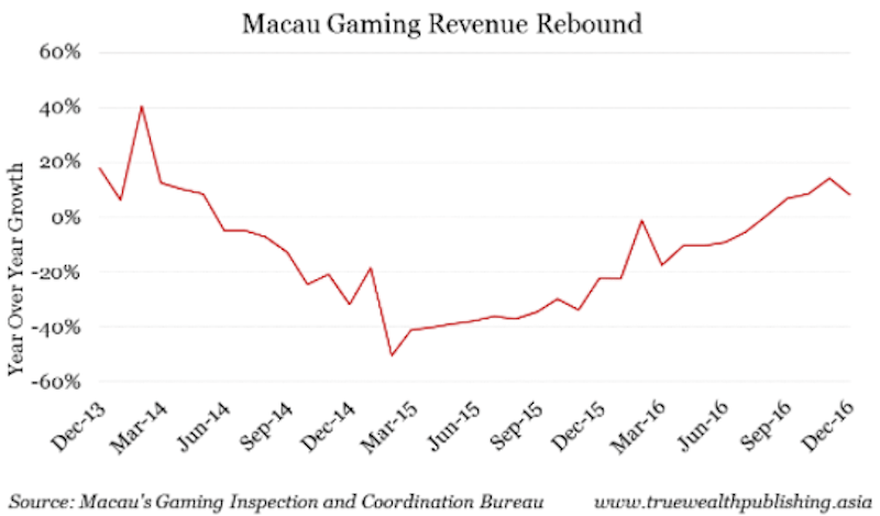 How China's middle class will drive Macau's next gaming