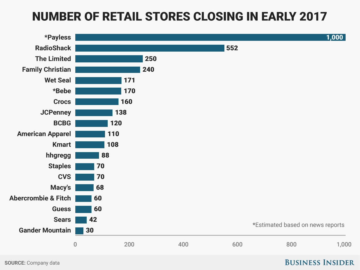 RIP, retail as we know it.