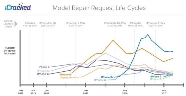 icracked iphone repair data