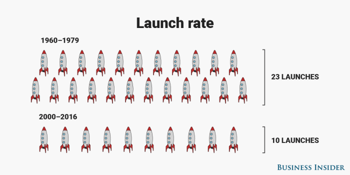 Launch rate