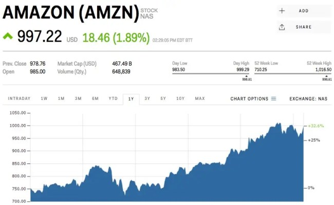 Amazon Shares Are Threatening To Reclaim 1 000 Ahead Of