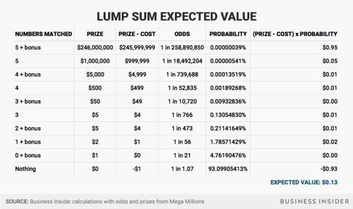 pre tax lump sum Mega Millions jackpot expected value Mega Millions jackpot expected value pre tax lump sum