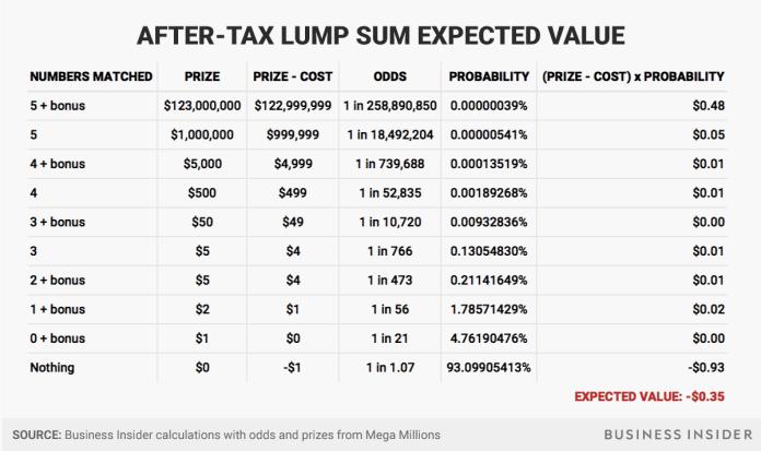 after tax lump sum Mega Millions jackpot expected value Mega Millions jackpot expected value after tax lump sum