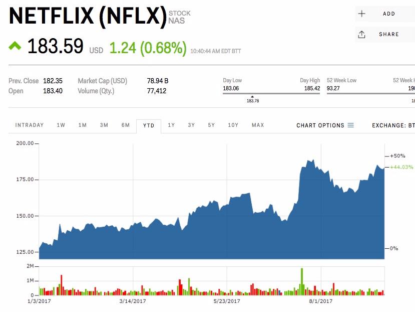 netflix stock news october