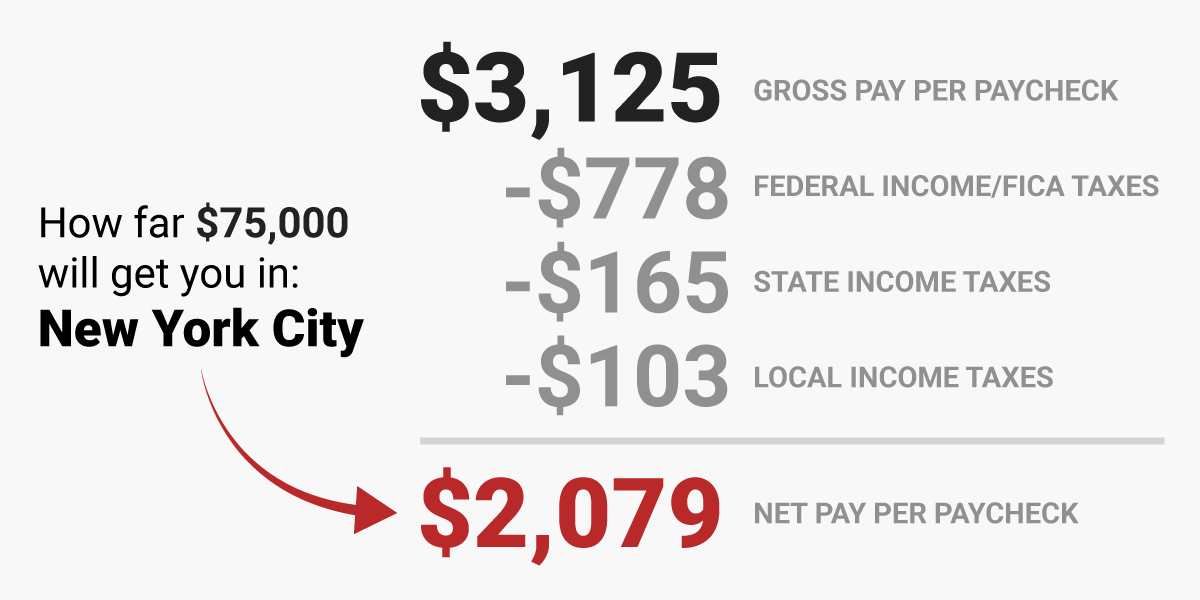 Here's how much money you take home from a $75,000 salary