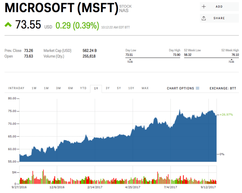 7. Microsoft