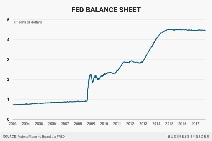 fed balance sheet_720