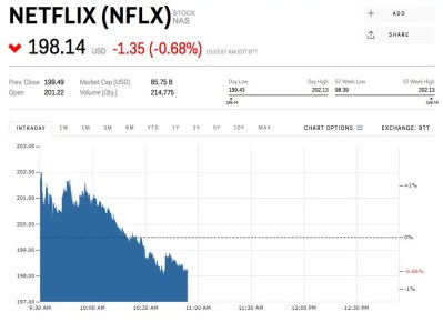 Netflix is slipping ahead of its earnings report (NFLX ...