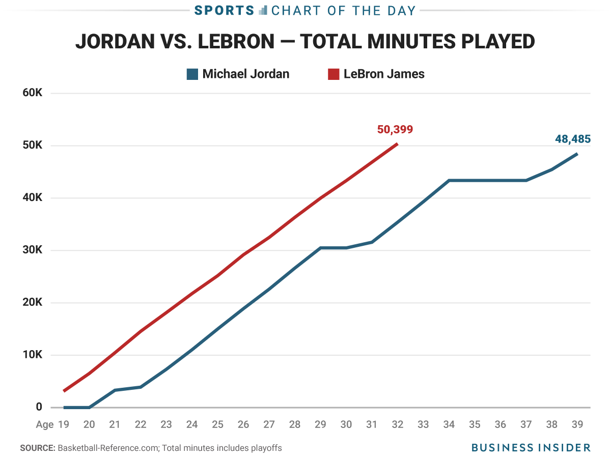 LeBron James has already played more NBA minutes than Michael Jordan did in his entire career
