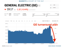 Ge Stock Price History Graph - Year of Clean Water