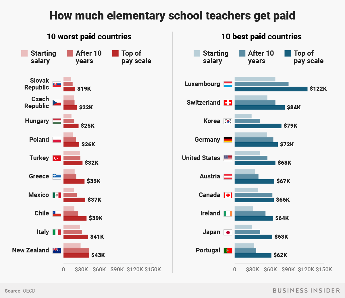 Teacher Salaries By Country