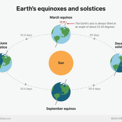 Earth Tilt And Seasons Diagram Kubota Bx2200 Starter Wiring The June Solstice Is Here S How It Works Why Starts Equinoxes Solstices Sun Axial Bi Graphics