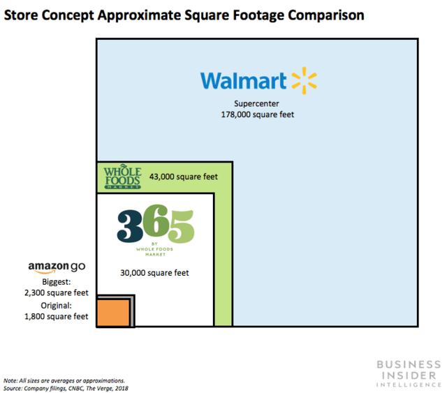 Store Concept Approximate Square Footage Comparison