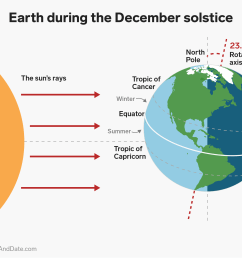 earth during december solstice summer winter tropic cancer capricorn tilt axis sunlight graphic insider shayanne gal [ 2400 x 1835 Pixel ]