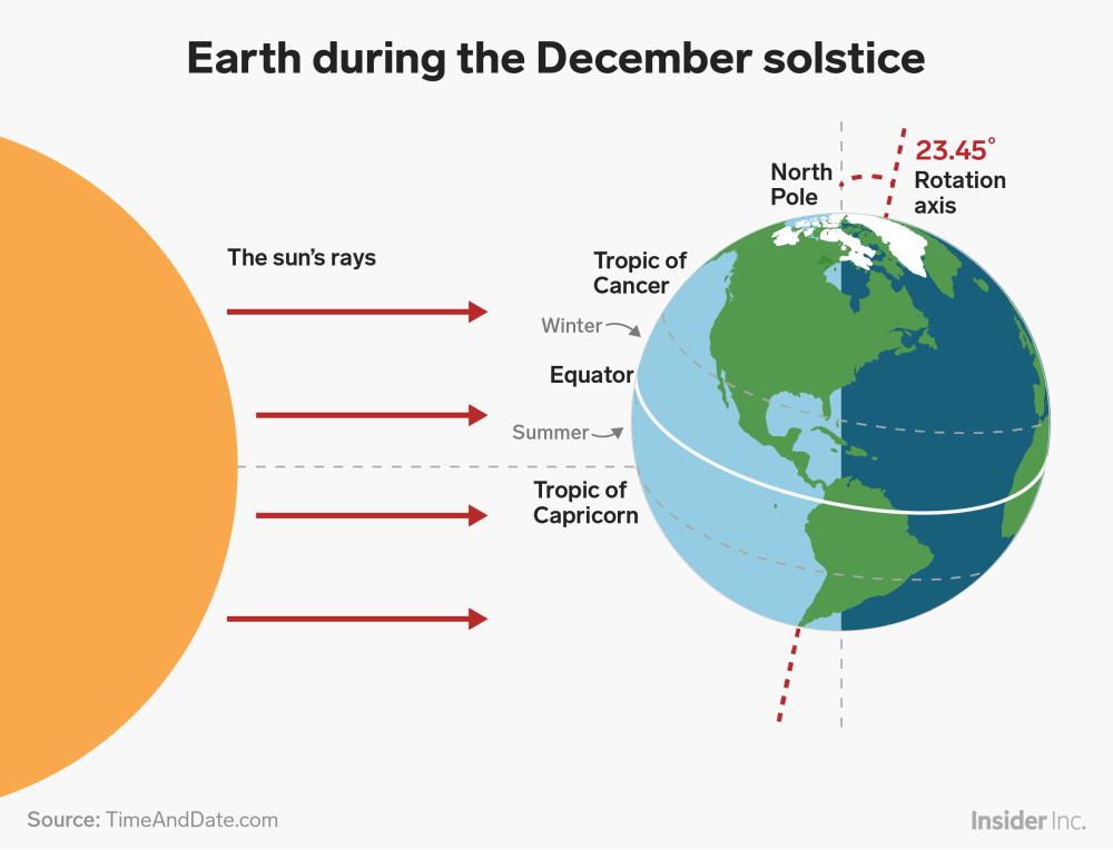 medium resolution of earth during december solstice summer winter tropic cancer capricorn tilt axis sunlight graphic insider shayanne gal