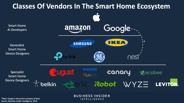 IKEA is looking to broaden its smart-home ecosystem with a new business unit (AMZN, GOOGL)
