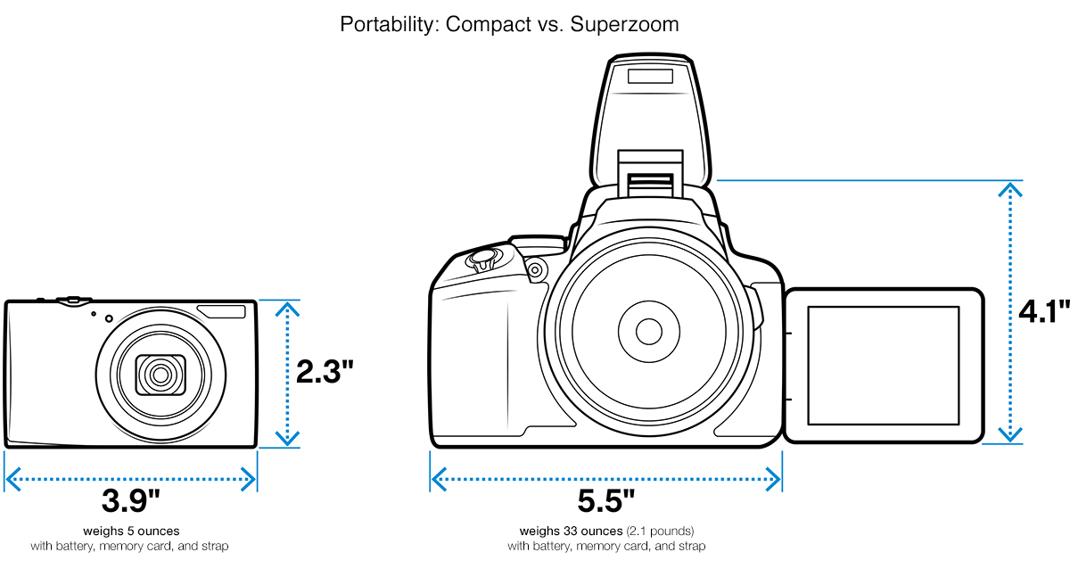 Best Digital Camera Buying Guide