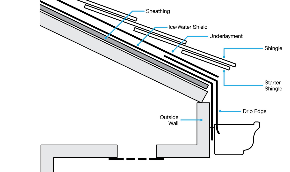 house wiring materials names